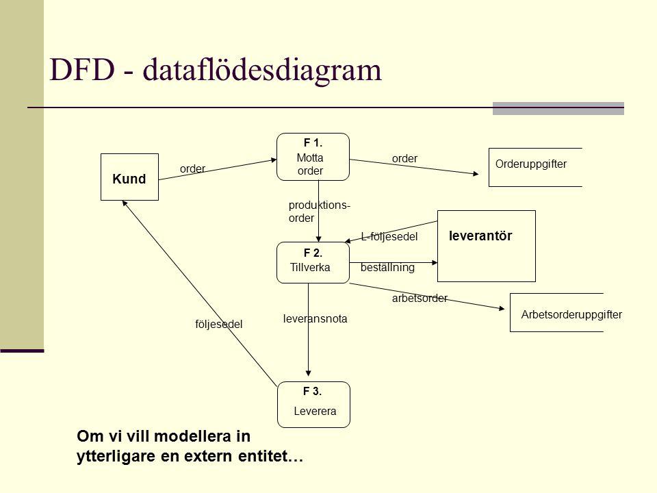 DFD - dataflödesdiagram F 2. Motta order Tillverka Leverera Kund följesedel order Orderuppgifter Arbetsorderuppgifter leveransnota arbetsorder F 1. F