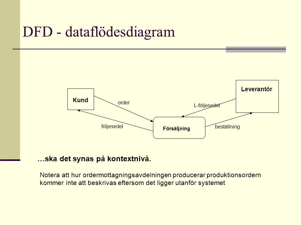 DFD - dataflödesdiagram Kund följesedel order Försäljning …ska det synas på kontextnivå. Leverantör beställning Notera att hur ordermottagningsavdelni