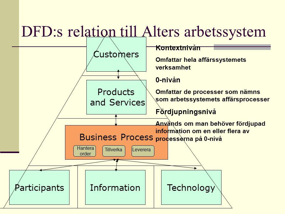 DFD:s relation till Alters arbetssystem ParticipantsInformationTechnology Business Process Products and Services Customers Hantera order TillverkaLeverera Kontextnivån Omfattar hela affärssystemets verksamhet 0-nivån Omfattar de processer som nämns som arbetssystemets affärsprocesser Fördjupningsnivå Används om man behöver fördjupad information om en eller flera av processerna på 0-nivå