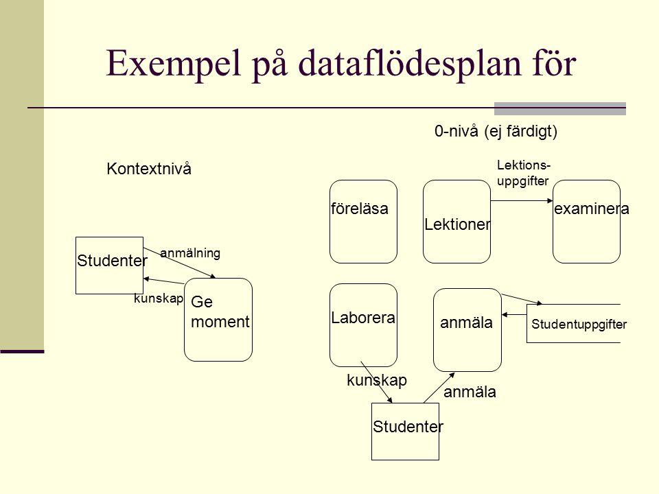 Exempel på dataflödesplan för Ge moment Studenter kunskap anmälning Kontextnivå 0-nivå (ej färdigt) föreläsa Lektioner Laborera anmäla examinera Stude