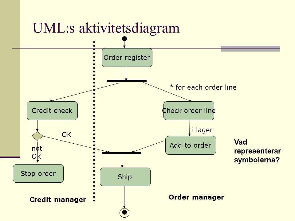 Order register Add to order Check order line Stop order Credit check Ship * for each order line OK i lager not OK Credit manager Order manager UML:s a