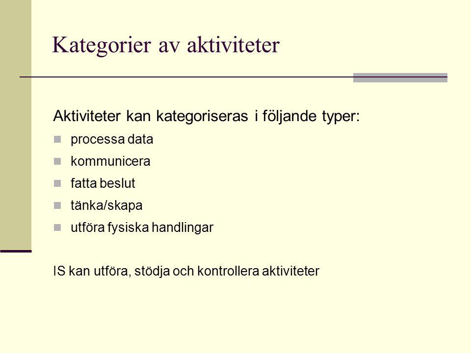 Kategorier av aktiviteter Aktiviteter kan kategoriseras i följande typer: processa data kommunicera fatta beslut tänka/skapa utföra fysiska handlingar