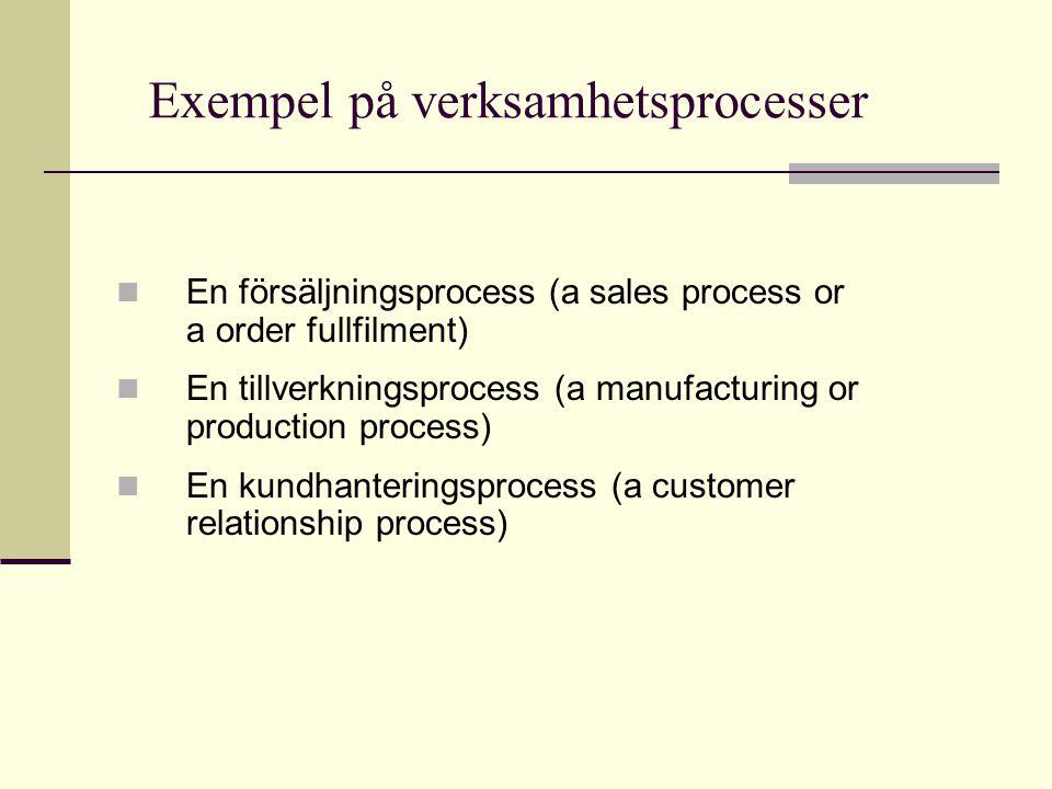 Exempel på verksamhetsprocesser En försäljningsprocess (a sales process or a order fullfilment) En tillverkningsprocess (a manufacturing or production