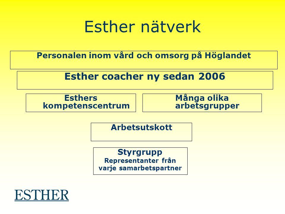 Esther nätverk Styrgrupp Representanter från varje samarbetspartner Arbetsutskott Esthers kompetenscentrum Många olika arbetsgrupper Esther coacher ny sedan 2006 Personalen inom vård och omsorg på Höglandet