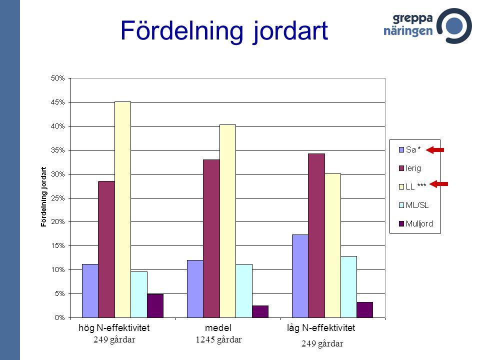 Fördelning jordart hög N-effektivitet medel låg N-effektivitet 249 gårdar 1245 gårdar