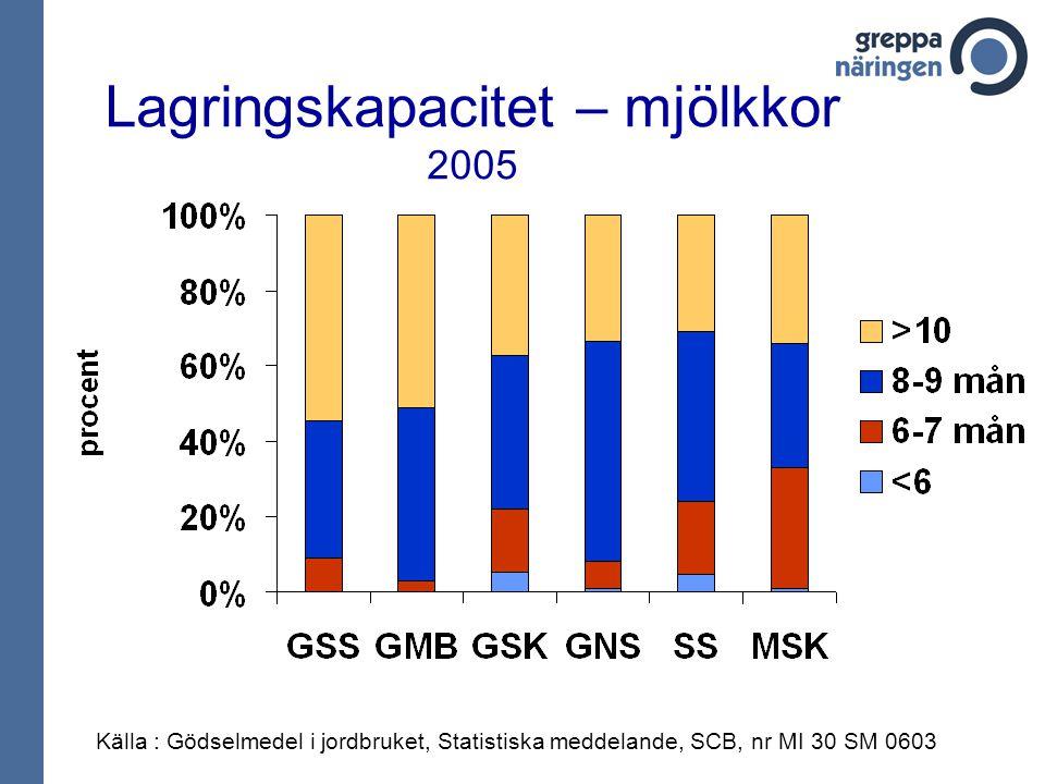 Lagringskapacitet – mjölkkor 2005 Källa : Gödselmedel i jordbruket, Statistiska meddelande, SCB, nr MI 30 SM 0603
