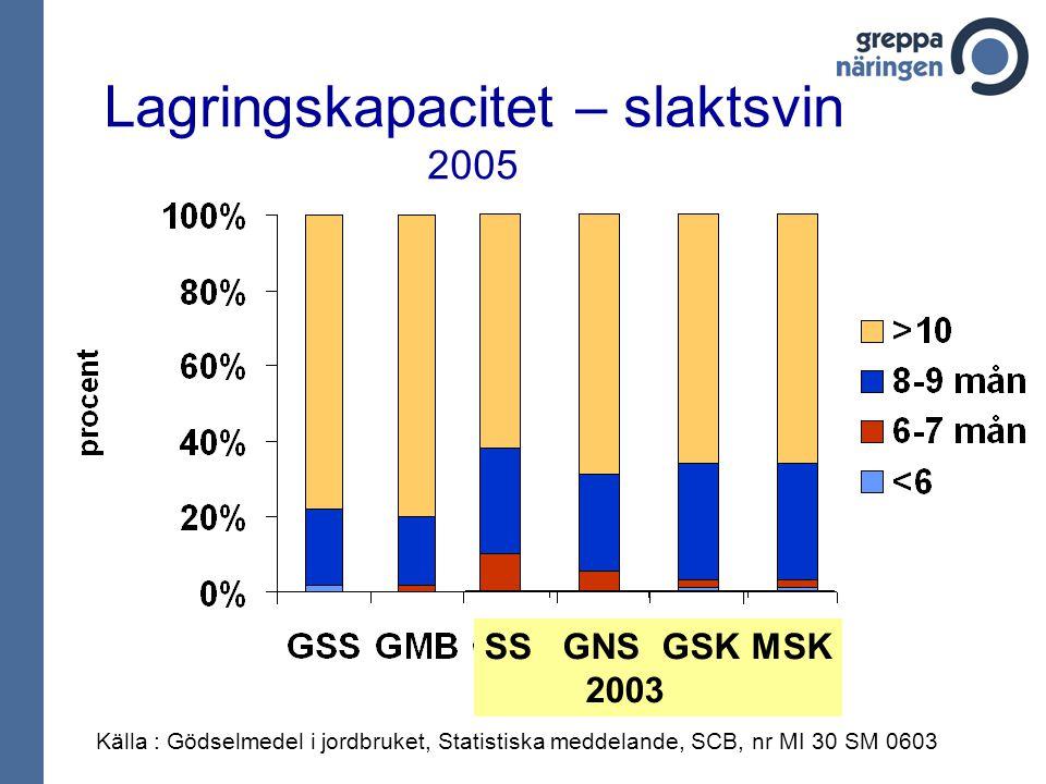 Lagringskapacitet – slaktsvin 2005 Källa : Gödselmedel i jordbruket, Statistiska meddelande, SCB, nr MI 30 SM 0603 SS GNS GSK MSK 2003