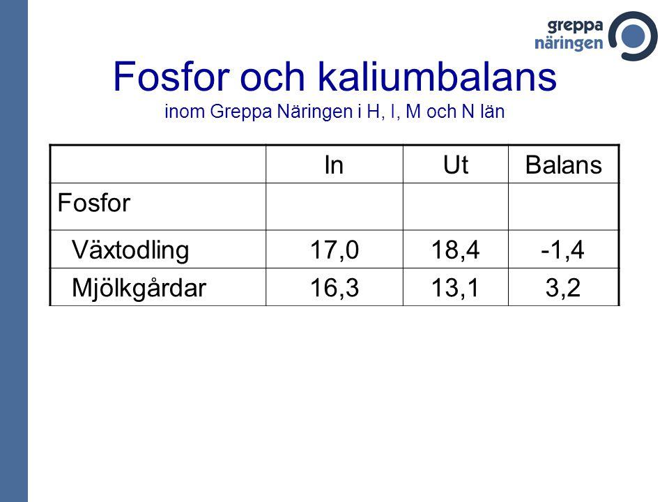 Fosfor och kaliumbalans inom Greppa Näringen i H, I, M och N län InUtBalans Fosfor Växtodling17,018,4-1,4 Mjölkgårdar16,313,13,2 Kalium Växtodling40,7