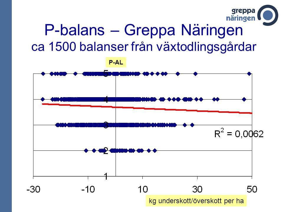 P-balans – Greppa Näringen ca 1500 balanser från växtodlingsgårdar kg underskott/överskott per ha P-AL