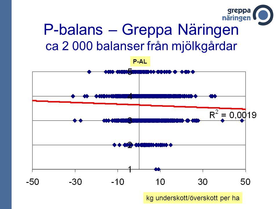 P-balans – Greppa Näringen ca 2 000 balanser från mjölkgårdar kg underskott/överskott per ha P-AL
