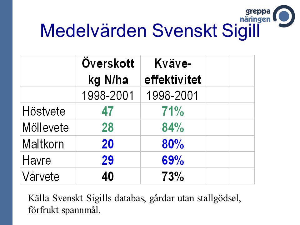 Medelvärden Svenskt Sigill 1999-2001 Alla förfrukter AntalÖverskott Kväve- effektivitet Höstvete SS9854768% Höstvete GSS4264079% Möllevete GSS1842984%
