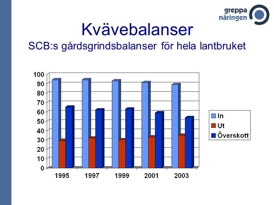 Kvävebalans för växtodlingsgårdar I Greppa hög N-effektivitet medel låg N-effektivitet 249 gårdar 1245 gårdar