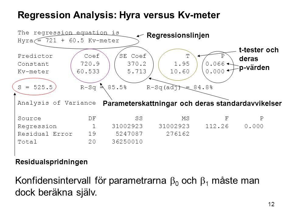 12 Regression Analysis: Hyra versus Kv-meter The regression equation is Hyra = 721 + 60.5 Kv-meter Predictor Coef SE Coef T P Constant 720.9 370.2 1.95 0.066 Kv-meter 60.533 5.713 10.60 0.000 S = 525.5 R-Sq = 85.5% R-Sq(adj) = 84.8% Analysis of Variance Source DF SS MS F P Regression 1 31002923 31002923 112.26 0.000 Residual Error 19 5247087 276162 Total 20 36250010 Regressionslinjen t-tester och deras p-värden Parameterskattningar och deras standardavvikelser Residualspridningen Konfidensintervall för parametrarna  0 och  1 måste man dock beräkna själv.