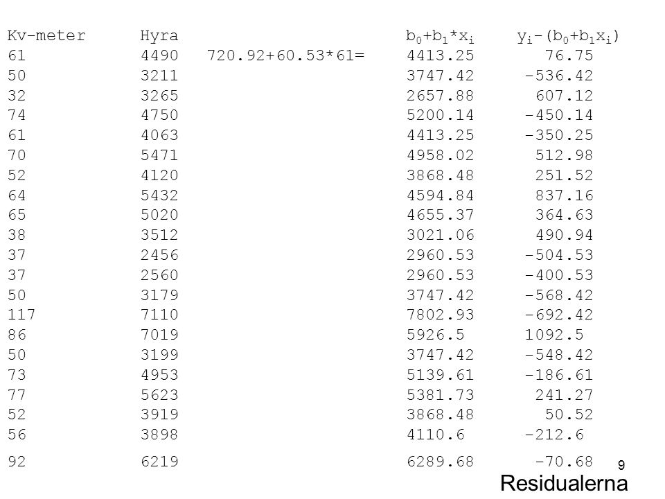 9 Kv-meterHyra b 0 +b 1 *x i y i -(b 0 +b 1 x i ) 614490720.92+60.53*61=4413.25 76.75 503211 3747.42 -536.42 3232652657.88 607.12 7447505200.14 -450.14 6140634413.25 -350.25 7054714958.02 512.98 5241203868.48 251.52 6454324594.84 837.16 6550204655.37 364.63 3835123021.06 490.94 3724562960.53 -504.53 3725602960.53 -400.53 5031793747.42 -568.42 11771107802.93 -692.42 8670195926.5 1092.5 5031993747.42 -548.42 7349535139.61 -186.61 7756235381.73 241.27 5239193868.48 50.52 5638984110.6 -212.6 9262196289.68 -70.68 Residualerna