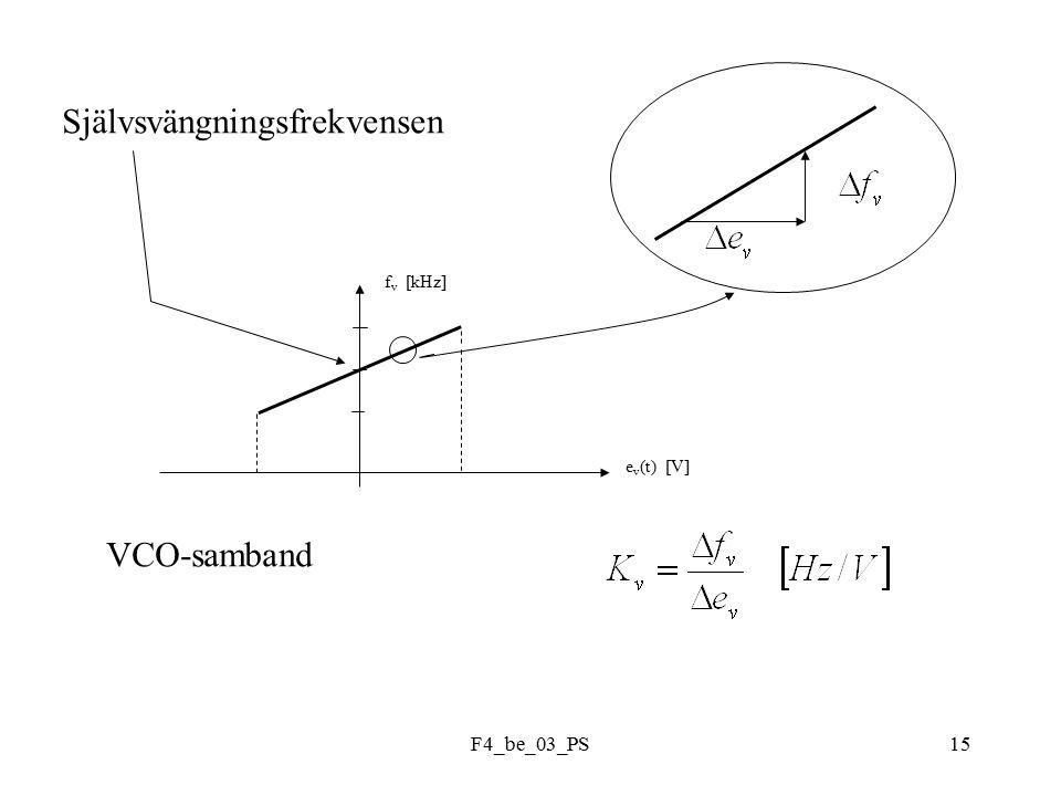 F4_be_03_PS15 f v [kHz] e v (t) [V] Självsvängningsfrekvensen VCO-samband