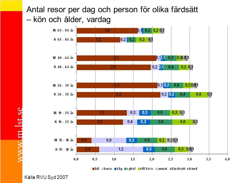Antal resor per dag och person för olika färdsätt – kön och ålder, vardag Källa RVU Syd 2007