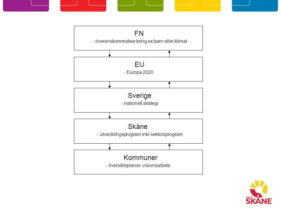 FN - överenskommelser kring ex barn eller klimat EU - Europa 2020 Sverige - nationell strategi Skåne - utvecklingsprogram inkl sektorsprogram Kommuner - översiktsplaner, visionsarbete