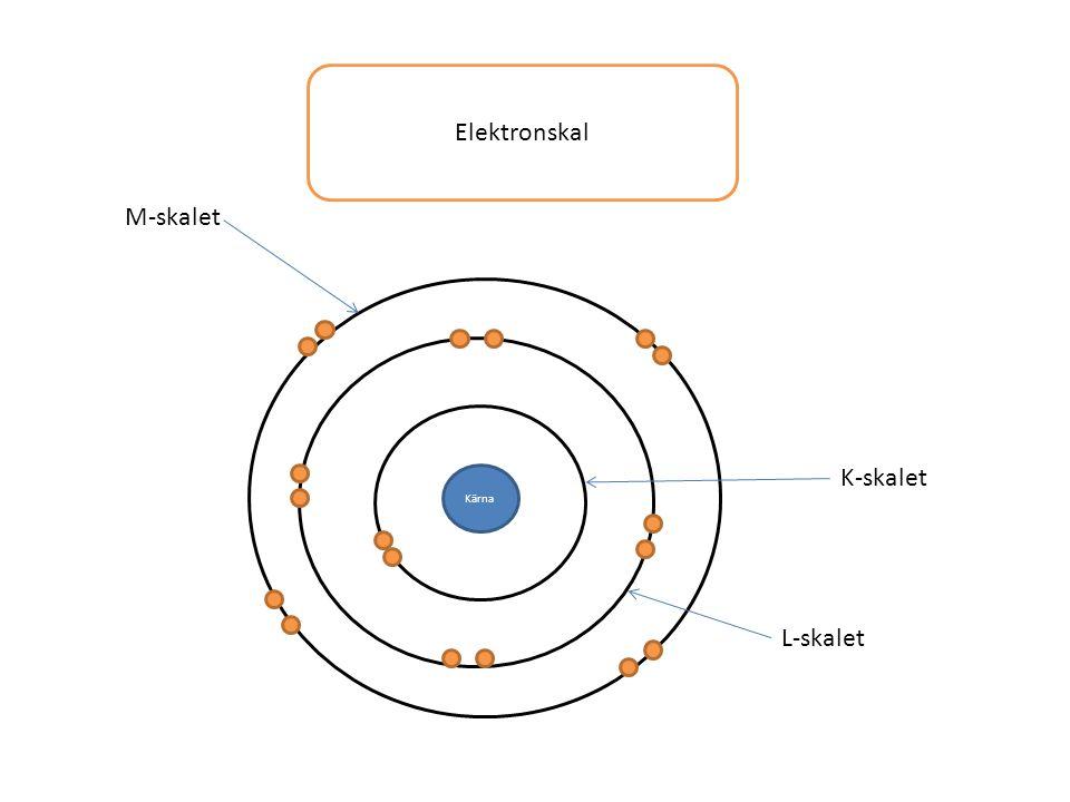 Elektronskal Kärna L-skalet M-skalet K-skalet