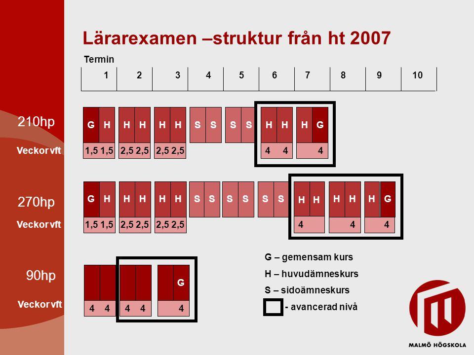 Lärarexamen –struktur från ht 2007 1 2 3 4 5 6 7 8 9 10 Termin 210hp 270hp 1,5 Vft GH HH HHHH SH 2,5 4 4 HHHHHHGSSS 1,5 Vft GH HH HHHH SH 2,5 44 HHHHHHGSSSSS HH 4 Veckor vft G – gemensam kurs H – huvudämneskurs S – sidoämneskurs - avancerad nivå 90hp 4 Vft H HH 4 4 G Veckor vft