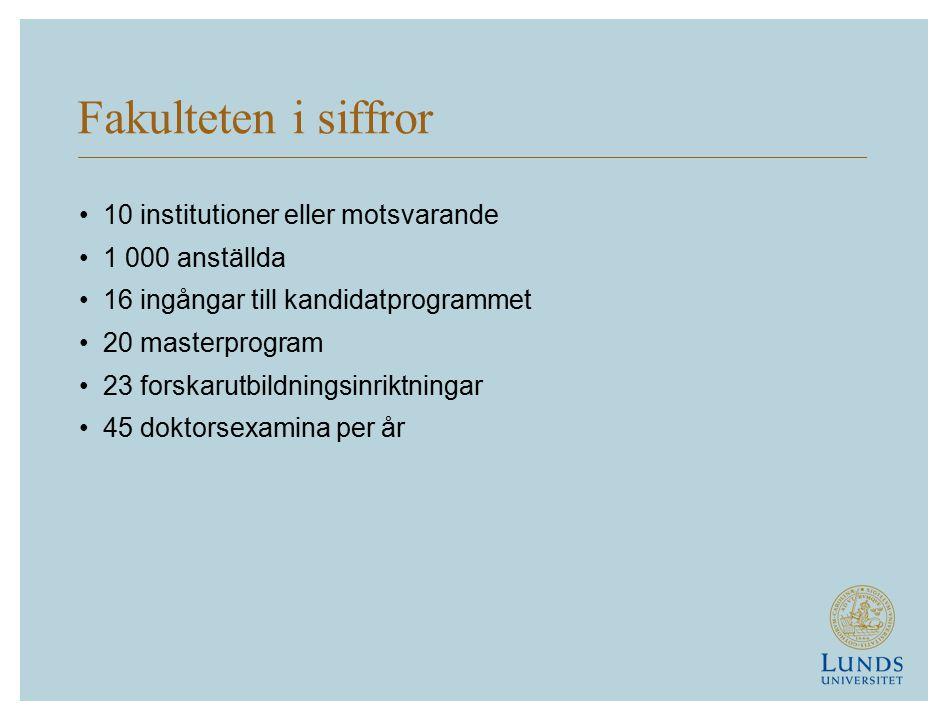 Fakulteten i siffror 10 institutioner eller motsvarande 1 000 anställda 16 ingångar till kandidatprogrammet 20 masterprogram 23 forskarutbildningsinriktningar 45 doktorsexamina per år