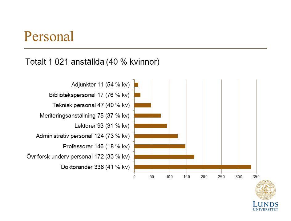 Personal Totalt 1 021 anställda (40 % kvinnor)