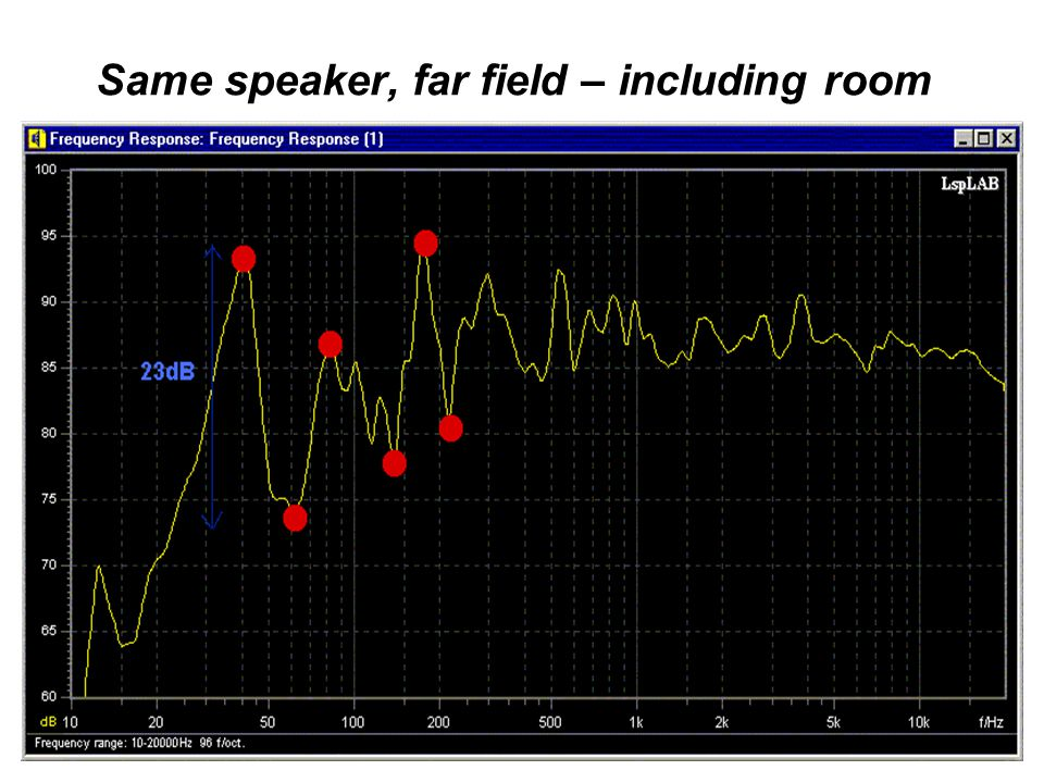 Same speaker, far field – including room