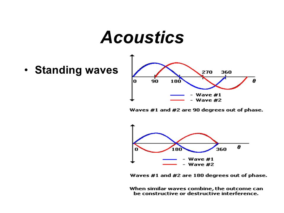 Acoustics Reverberation time