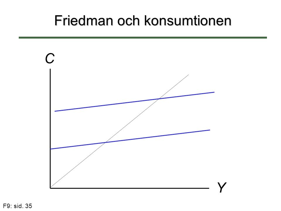 F9: sid. 35 Friedman och konsumtionen C Y