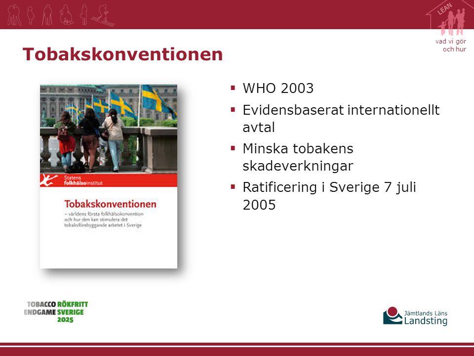 vad vi gör och hur  WHO 2003  Evidensbaserat internationellt avtal  Minska tobakens skadeverkningar  Ratificering i Sverige 7 juli 2005 Tobakskonv