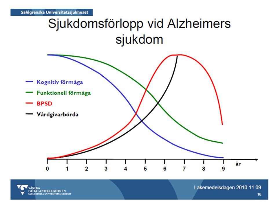 Parkinsons sjukdom med demens Primär neurodegenerativ sjukdom 80% av personer med Parkinsons sjukdom utvecklar kognitiv nedsättning 30-40% demenssjukdomar 30-40% depression Kliniska parkinsonsymtom föregår demensutveckling (>1år)
