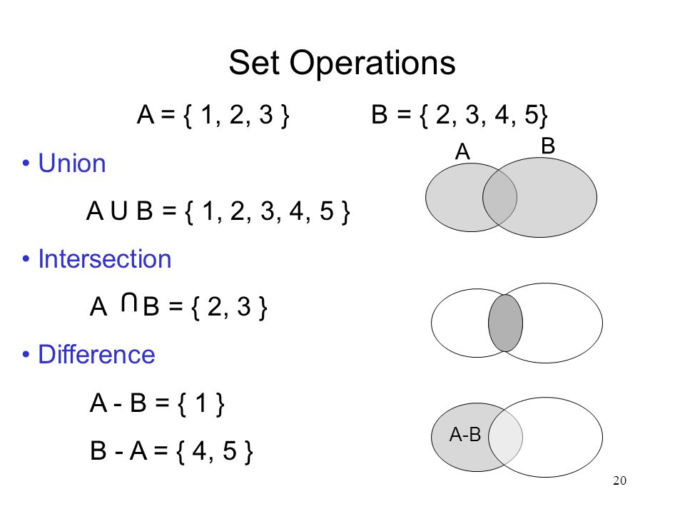 20 Set Operations A = { 1, 2, 3 } B = { 2, 3, 4, 5} Union A U B = { 1, 2, 3, 4, 5 } Intersection A B = { 2, 3 } Difference A - B = { 1 } B - A = { 4, 5 } U A B A-B