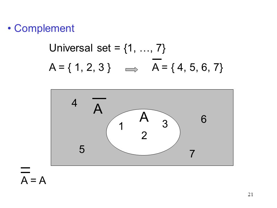21 Complement Universal set = {1, …, 7} A = { 1, 2, 3 } A = { 4, 5, 6, 7} 1 2 3 4 5 6 7 A A A = A