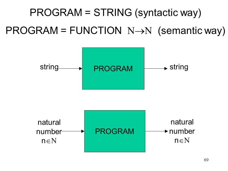 69 PROGRAM = STRING (syntactic way) PROGRAM = FUNCTION  (semantic way) PROGRAM string PROGRAM natural number n  natural number n 