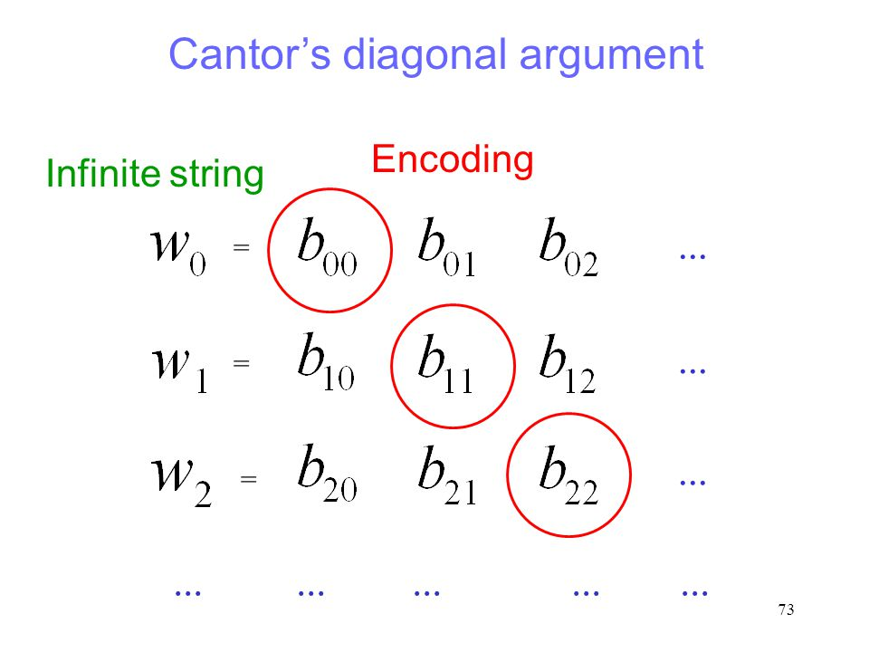 73 Infinite string Encoding... = = = Cantor's diagonal argument...