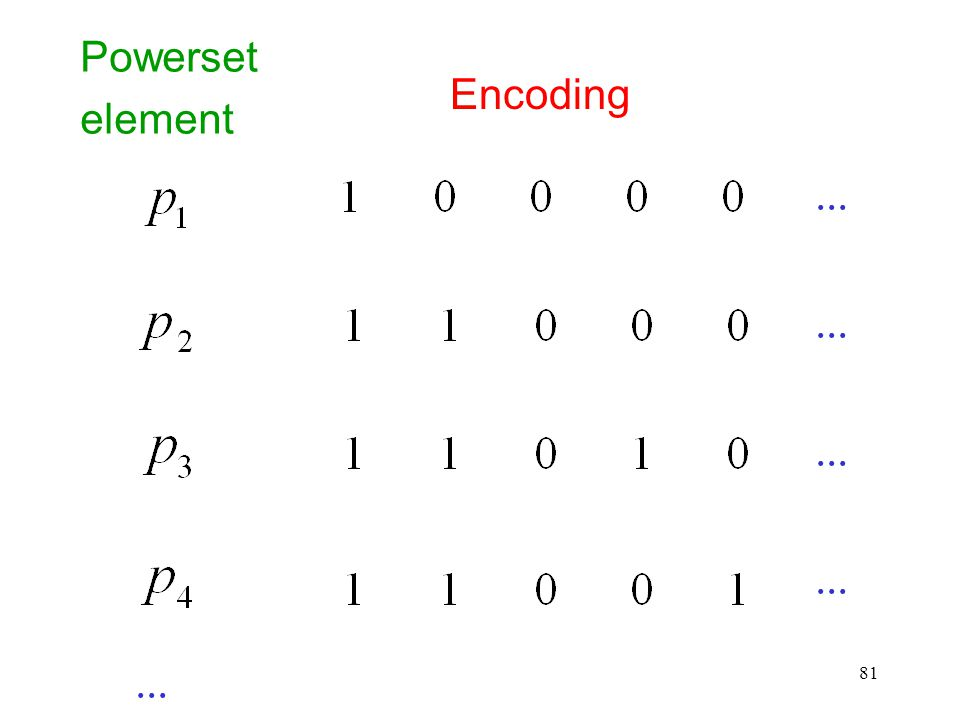 81 Powerset element Encoding...