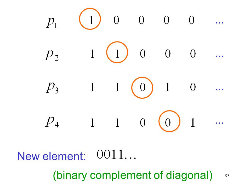 83 New element: (binary complement of diagonal)...