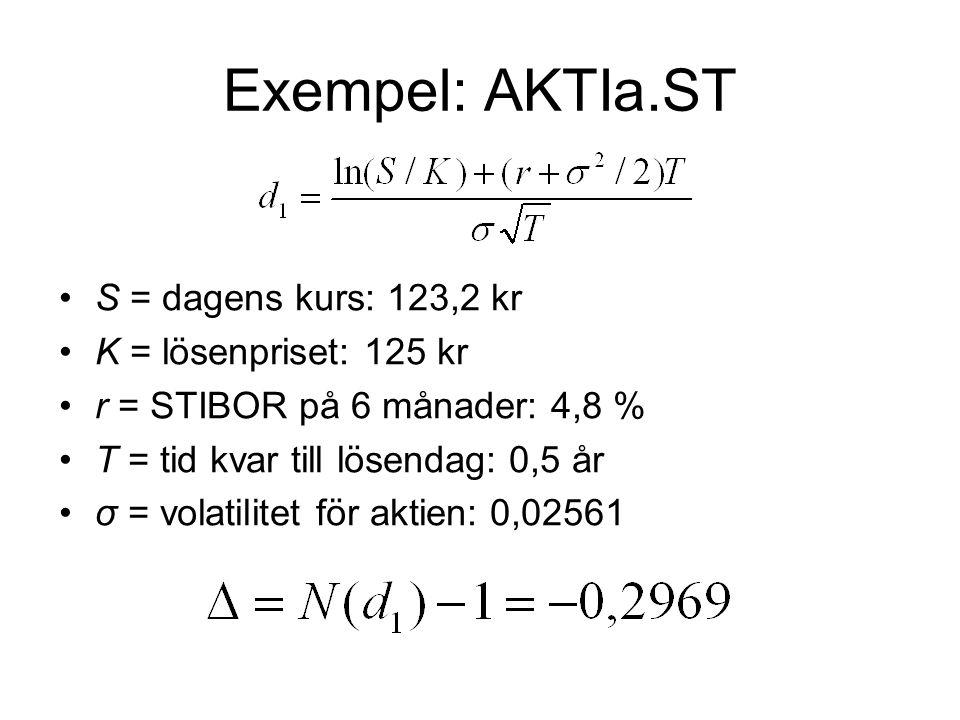 Exempel: AKTIa.ST S = dagens kurs: 123,2 kr K = lösenpriset: 125 kr r = STIBOR på 6 månader: 4,8 % T = tid kvar till lösendag: 0,5 år σ = volatilitet för aktien: 0,02561