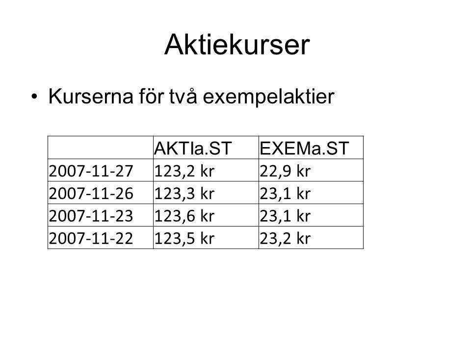 Aktiekurser Kurserna för två exempelaktier AKTIa.STEXEMa.ST 2007-11-27123,2 kr22,9 kr 2007-11-26123,3 kr23,1 kr 2007-11-23123,6 kr23,1 kr 2007-11-22123,5 kr23,2 kr