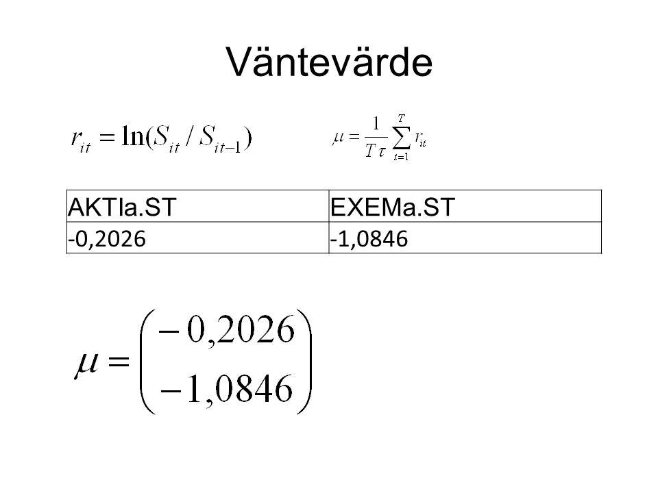 Deltahedging för AKTIa.ST Säljoptionens delta: Δ 1 = -0,2969 Antal aktier: 1 Aktiens delta: Δ aktie = 1 Säljoptioner att köpa: