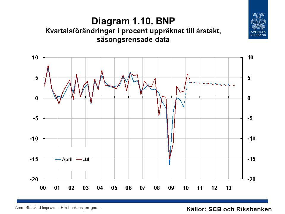 Diagram 1.10. BNP Kvartalsförändringar i procent uppräknat till årstakt, säsongsrensade data Källor: SCB och Riksbanken Anm. Streckad linje avser Riks