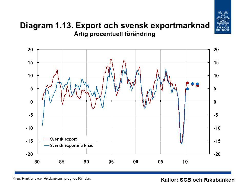 Diagram 1.13. Export och svensk exportmarknad Årlig procentuell förändring Källor: SCB och Riksbanken Anm. Punkter avser Riksbankens prognos för helår