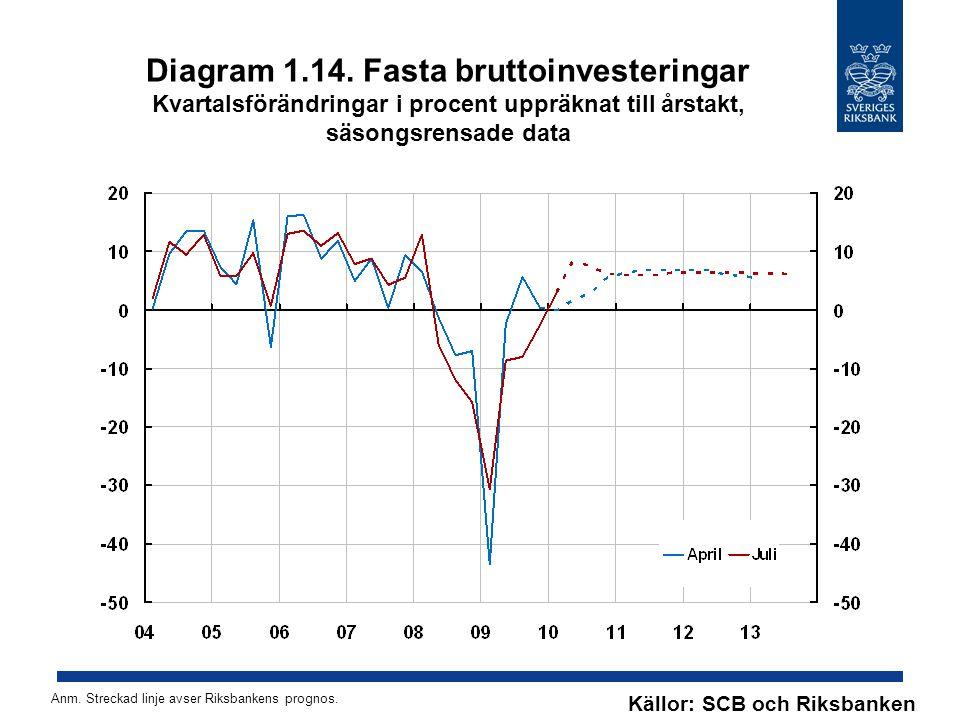 Diagram 1.14. Fasta bruttoinvesteringar Kvartalsförändringar i procent uppräknat till årstakt, säsongsrensade data Källor: SCB och Riksbanken Anm. Str