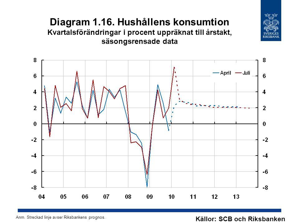 Diagram 1.16. Hushållens konsumtion Kvartalsförändringar i procent uppräknat till årstakt, säsongsrensade data Källor: SCB och Riksbanken Anm. Strecka