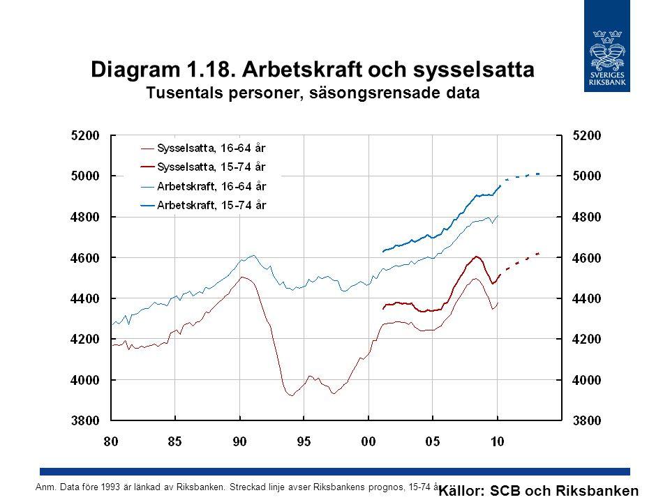 Diagram 1.18. Arbetskraft och sysselsatta Tusentals personer, säsongsrensade data Källor: SCB och Riksbanken Anm. Data före 1993 är länkad av Riksbank