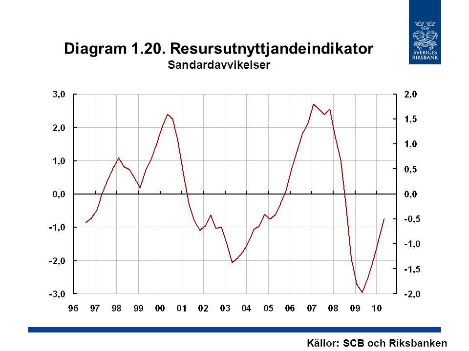 Diagram 1.20. Resursutnyttjandeindikator Sandardavvikelser Källor: SCB och Riksbanken
