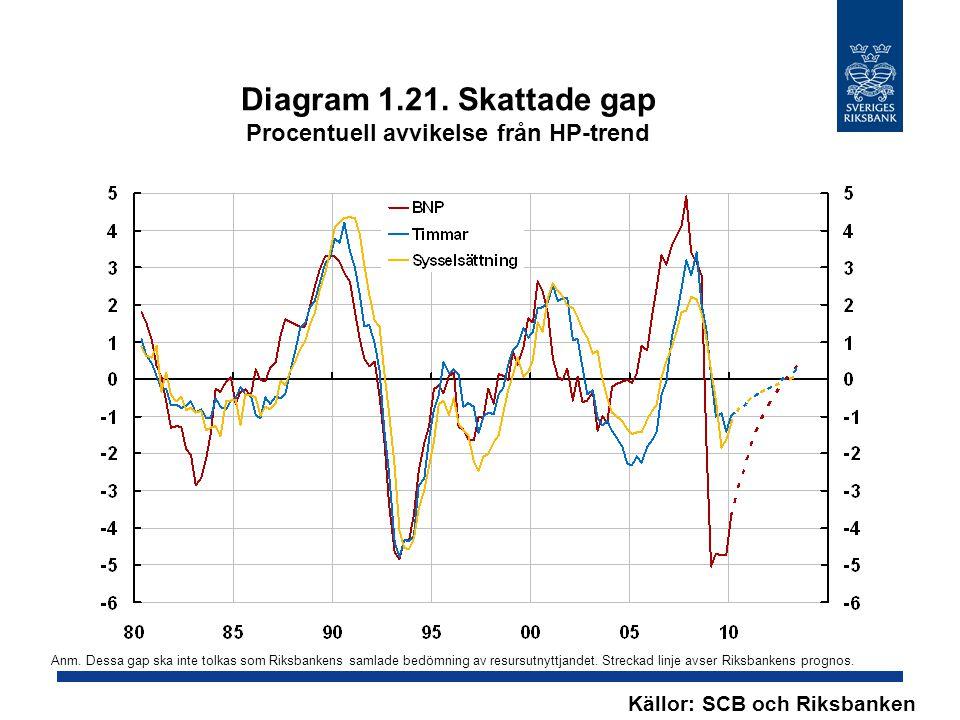 Diagram 1.21. Skattade gap Procentuell avvikelse från HP-trend Källor: SCB och Riksbanken Anm. Dessa gap ska inte tolkas som Riksbankens samlade bedöm