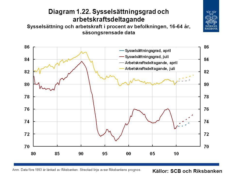 Diagram 1.22. Sysselsättningsgrad och arbetskraftsdeltagande Sysselsättning och arbetskraft i procent av befolkningen, 16-64 år, säsongsrensade data K