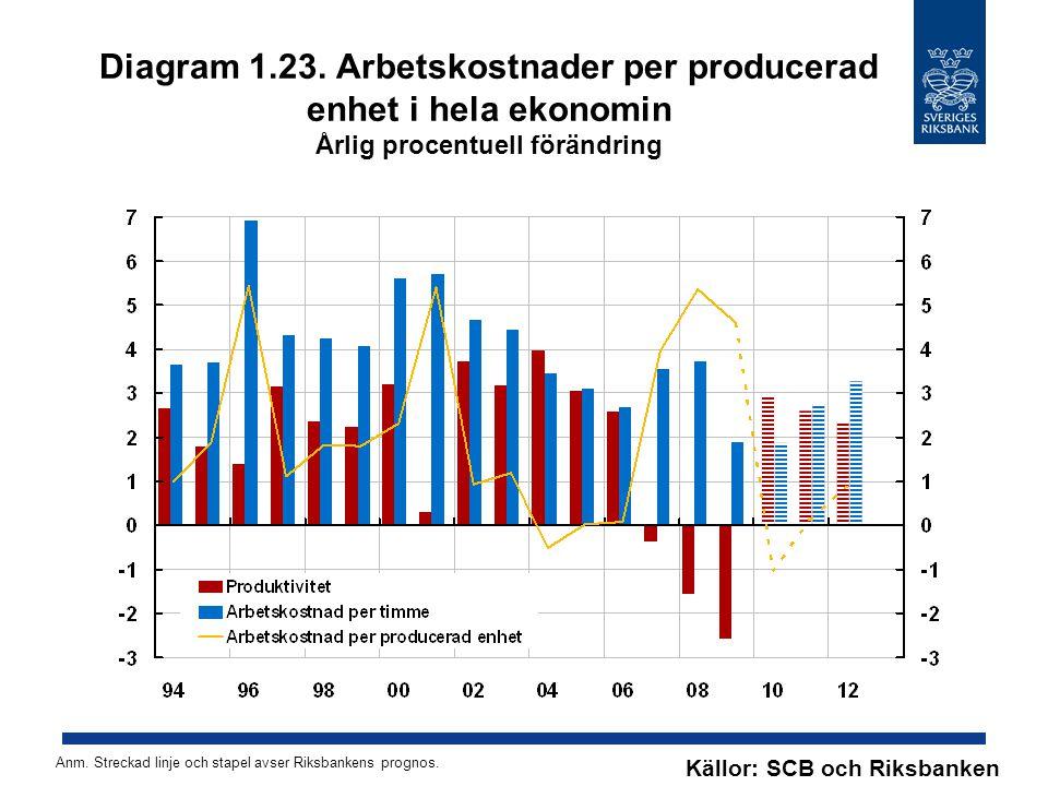 Diagram 1.23. Arbetskostnader per producerad enhet i hela ekonomin Årlig procentuell förändring Källor: SCB och Riksbanken Anm. Streckad linje och sta