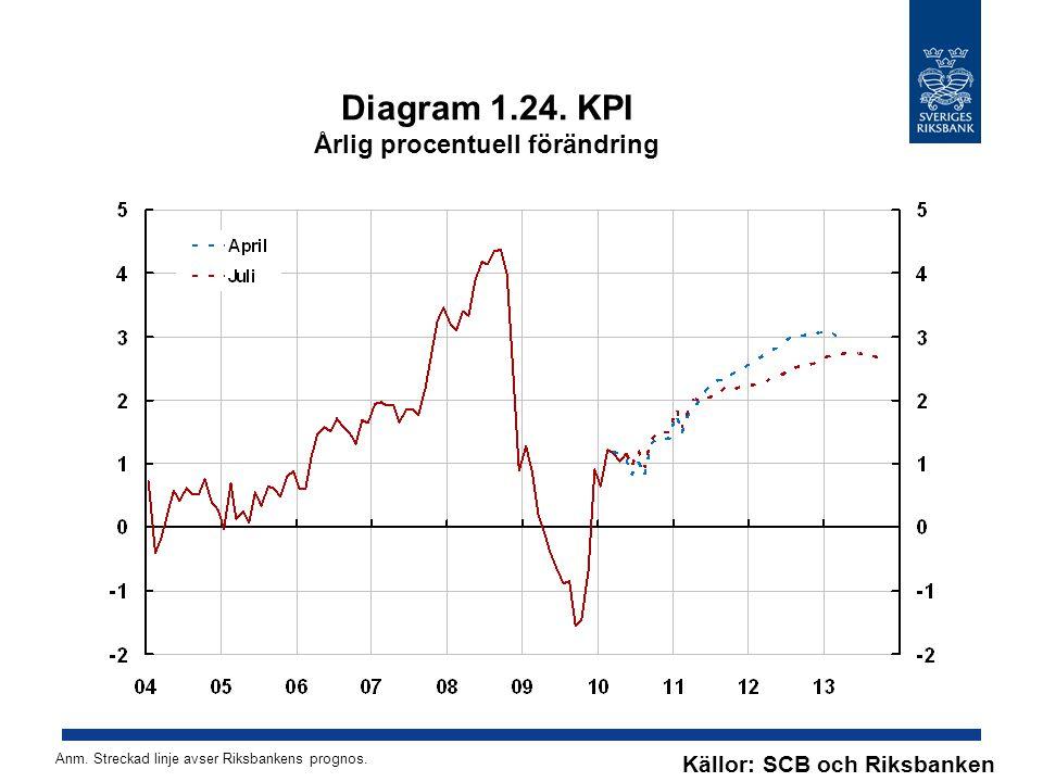 Diagram 1.24. KPI Årlig procentuell förändring Källor: SCB och Riksbanken Anm. Streckad linje avser Riksbankens prognos.