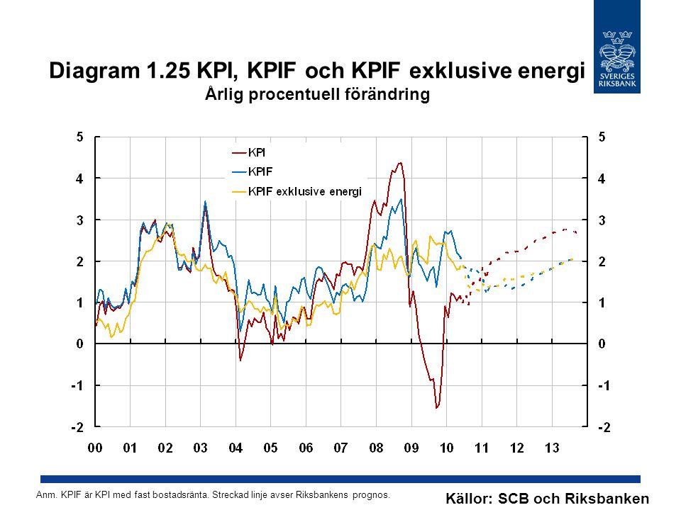 Diagram 1.25 KPI, KPIF och KPIF exklusive energi Årlig procentuell förändring Källor: SCB och Riksbanken Anm. KPIF är KPI med fast bostadsränta. Strec
